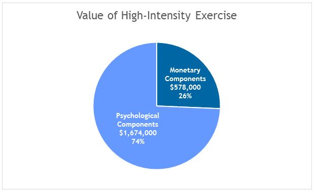 Value of High Intensity Exercise